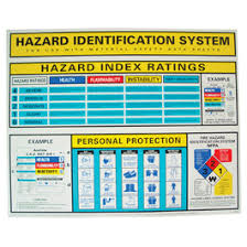 Hazard Chart Hazard Identification System Wall Charts