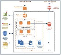 Cloud Architecture Cloud Architecture Migration Nesh Inc