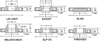 flange gasket types. in 2008, garlock, one of the world\u0027s leading manufacturers gaskets, reported that a recent customer survey showed their respondents \u201cindicated every flange gasket types