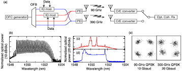 millimeter and terahertz wave over fiber technologies for high 00130 psisdg10128 1012808 page 4 1 jpg