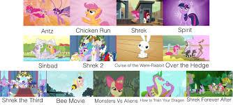 Mlp Chart Mlp As Classic Dreamworks Movies Spongebob Comparison
