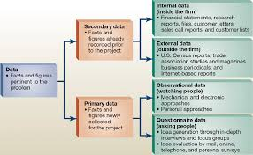 Flow Chart Of Primary And Secondary Data Data Primary Secondary Ib Geography