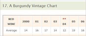 The Burgundy Vintage Chart Updated With 2012 Burgundy