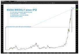Nvidia Price Chart Caveat Emptor Nvidias Nvda Stock Price Has Gone