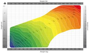 Wakeboard Height Size Chart Choosing The Best Wakeboard Size Using Height And Weight Factor