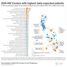 Around 30m Filipinos Live Over 2 Hours Away From A Doh Hiv