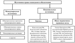 Право социального обеспечения Шпаргалка Шпаргалка понятие системы отрасли права социального обеспечения