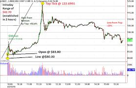 Market Intraday Technical Analysis May 19 Linkedin Ipo