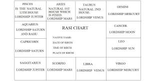 South Indian Natal Chart South Indian Astrology Birth Chart