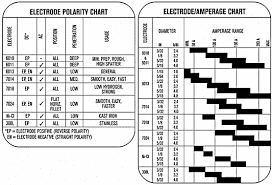 Stick Welding Amperage Chart Resourceful Substituted Metal Welding Tips Have A Peek At