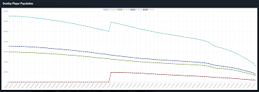 This Chart Shows How Much Destiny 2s Playerbase Has Dropped