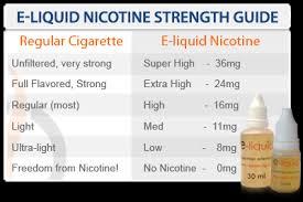 E Liquid Flavor Mixing Chart Nicotine Mix Nicnicvape