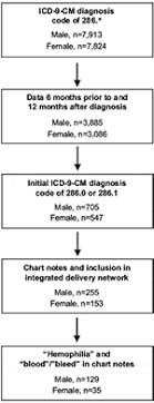 Full Text Identification Of Patients With Congenital