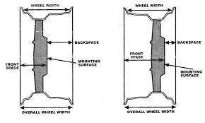 Choosing The Correct Wheel