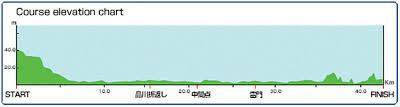 Tokyo Marathon Elevation Chart Ripley Runs Florence Milano City And Tokyo