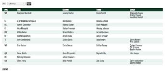 Jets First Depth Chart Of The Season Hot Off The Presses