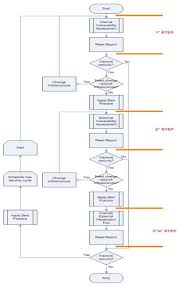 Vulnerability Chart Vulnerability Assessment Penetration Test Secure Online