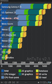 Mobile Gpu Benchmark Chart 5 Apps For Benchmarking Your Android Device Cnet