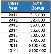 Law Firm Associate Salary Chart Biglaw Firm Announces Bonuses And Updates Their Salary