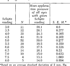Schiotz Tonometer Reading Chart Table Ix From Re Evaluation Of The Schiotz Tonometer