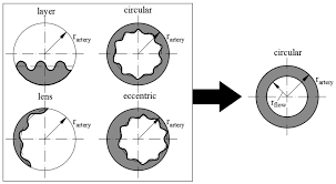 layer b circular c lens d