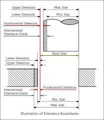 Table Of Metric Shaft Tolerances Per Iso 286 Chart