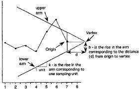 6 3 2 3 Cusum Control Charts
