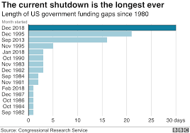 Nato Funding Chart Us Shutdown Trump Angered By Democrats Rejection Of