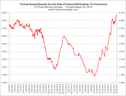 Federal Withholding Chart Federal Withholding Tax Collections The Big Picture