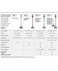Cordless Vacuum Comparison Chart 61 Described Dyson Vacuum Comparison Chart