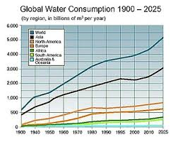 Types Of Water Pollution Chart Water Scarcity Wikipedia