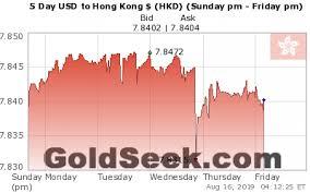 Live Hong Kong Dollar Hkd Chart 5 Days Intraday Hong
