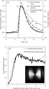 Principal Of Light Comparison Of Experimental Data And Simulated Results For