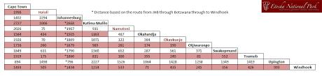 Namibia Distance Chart Distance Chart Etosha Etosha National Park
