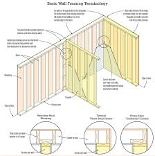 by walls also called through walls walls that extend to outside edge of a house walls walls that into the by walls at the corner