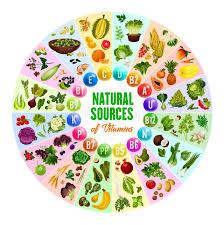 Rainbow Food Chart Stock Illustrations 46 Rainbow Food