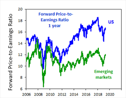 Global Chart Chart Of The Week Is The Global Share Rally More Hope Than