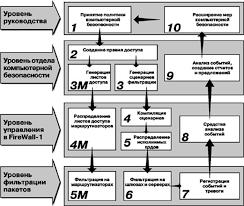 Реферат Защита информации в глобальной сети ru Реализация политики безопасности firewall