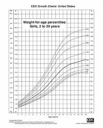 11 Year Old Girl Weight Chart Average Height And Weight For 16 Year Old Boy New Doctor