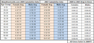 Average 5k Time By Age Chart 20 Images Running Pace Chart
