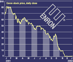 Enron Share Price Chart Accounting Loganjehall