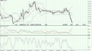 Eur Usd Currency Pair Is Preparing To Move Above The 1 1770