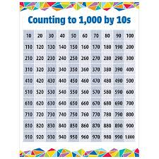 Count By 50 Chart Counting To 1000 By 10s Chart