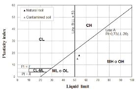 Casagrande Chart Atterberg Limits In Casagrandes Plasticity Chart Sources