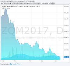 Fed Interest Rate Chart Fed Rate Hike Is A Done Deal But What Comes Next