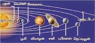 1stguru: சூரிய குடும்பம் (Solar System)