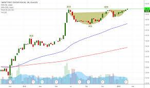 True Religion Stock Chart Foxa Stock Price And Chart Nasdaq Foxa Tradingview