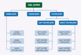 Types Of Sql Joins Venn Diagram Vertabelo Academy Blog Sql Joins