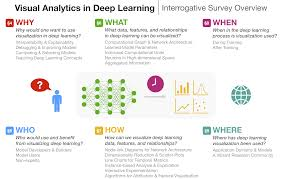 Visual Analytics Visual Analytics In Deep Learning Visual Analytics In Deep