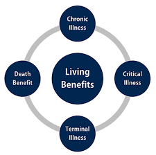 Largely based on proposed insured's profile, health risk, face amount, budget, and objectives. Life With Living Benefits Gableinsurancegroup